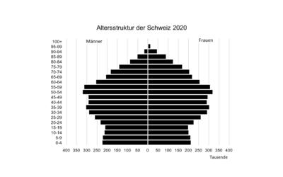 Bevölkerungspyramiden selber erstellen